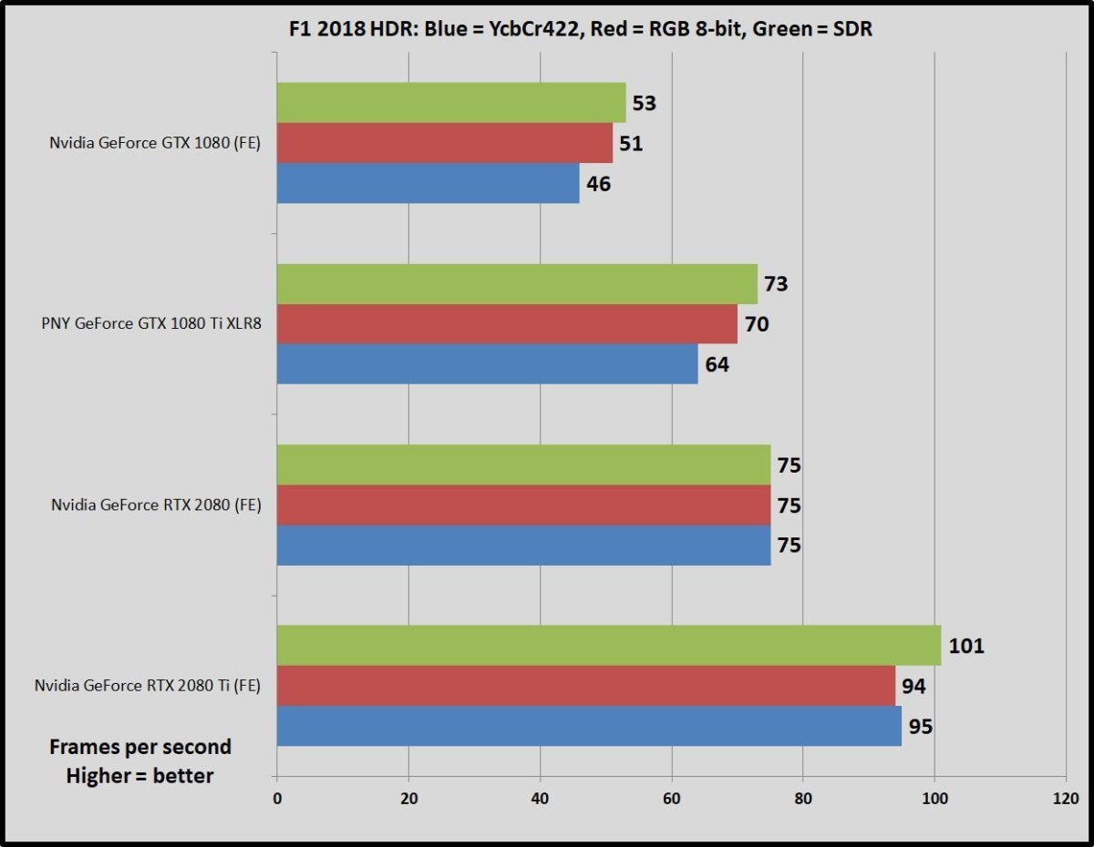 Nvidia GeForce RTX 2080 vs GTX 1080 Ti: Which graphics card should