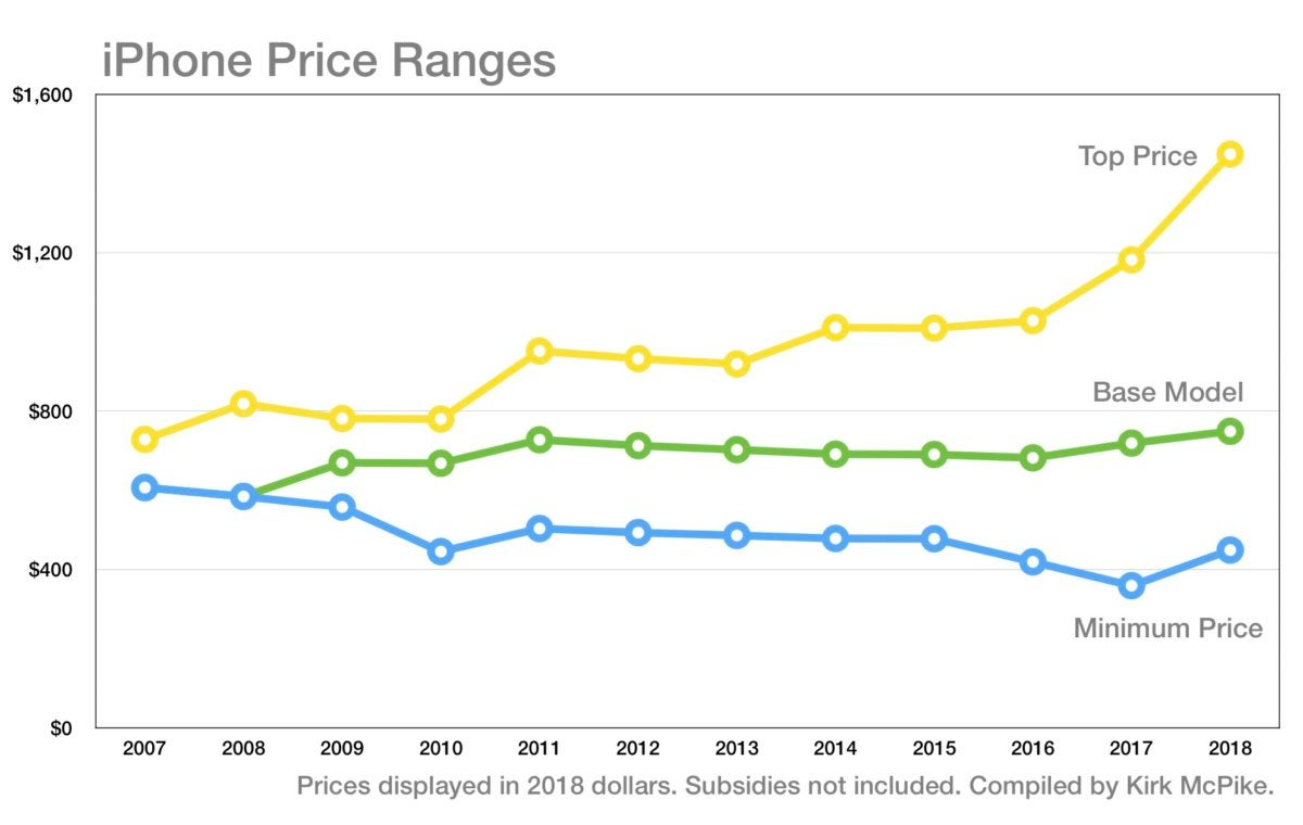 iPhone price ranges chart