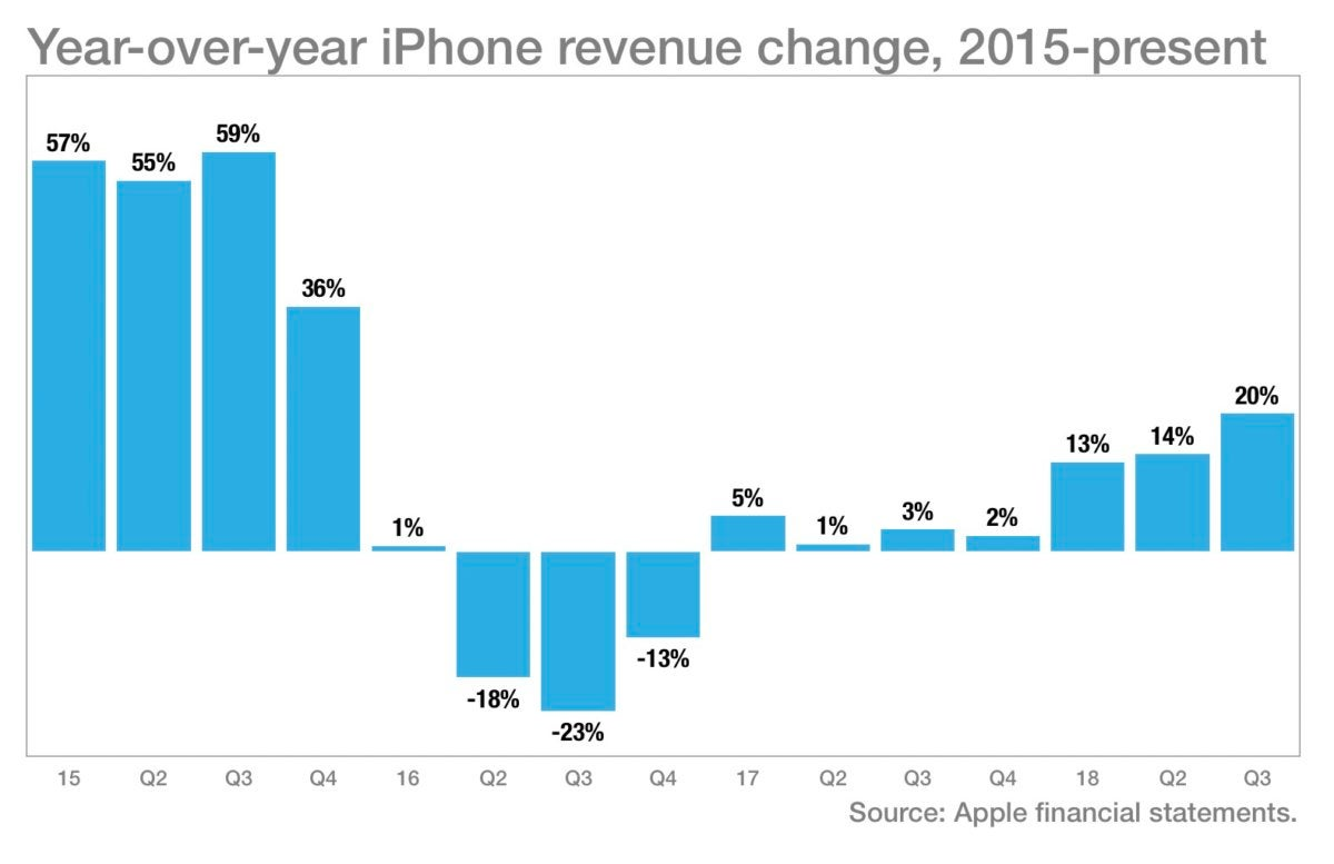 iPhone revenue chart