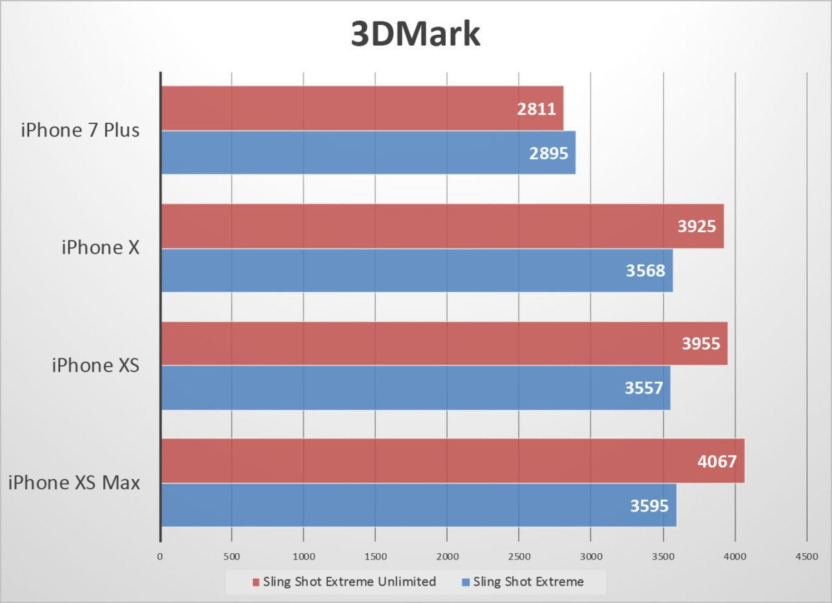 iphone xs benchmarks 3dmark1 fixed