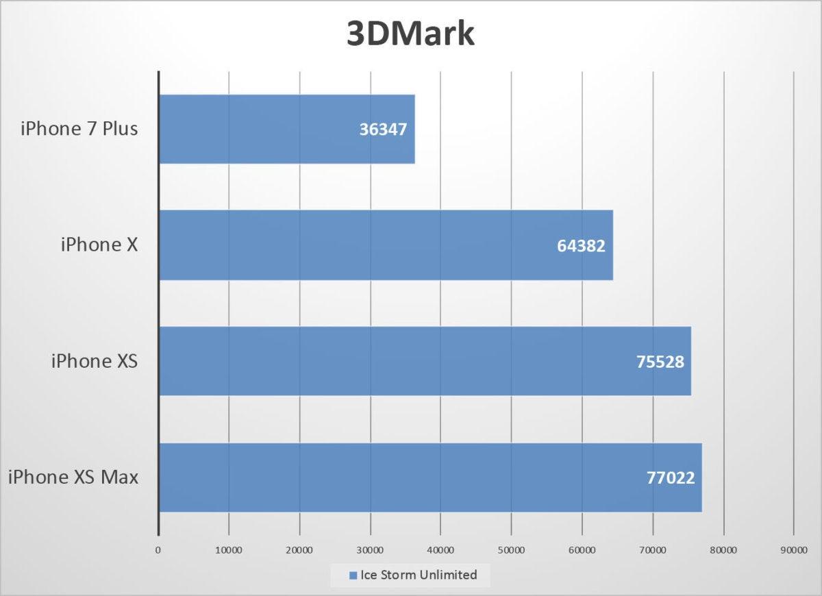 iphone xs benchmarks 3dmark2 fixed