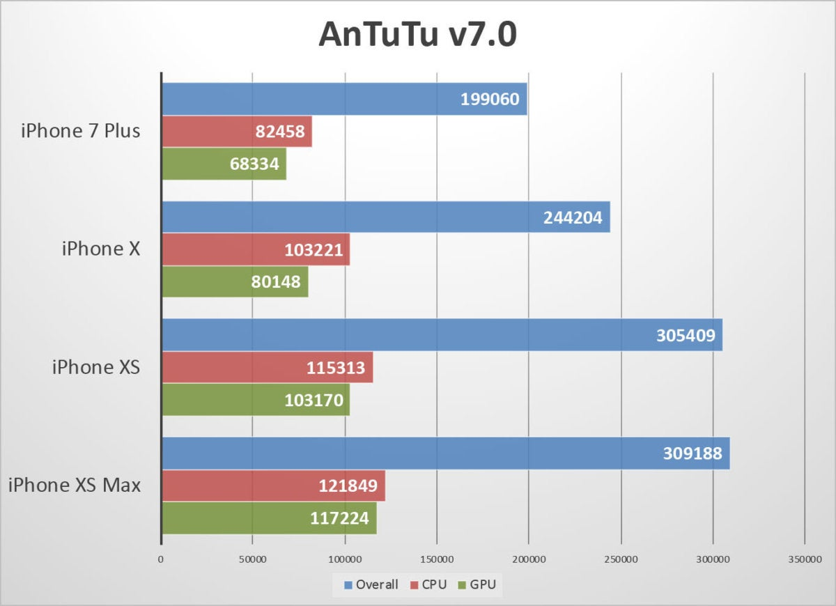 iphone xs benchmarks antutu fixed