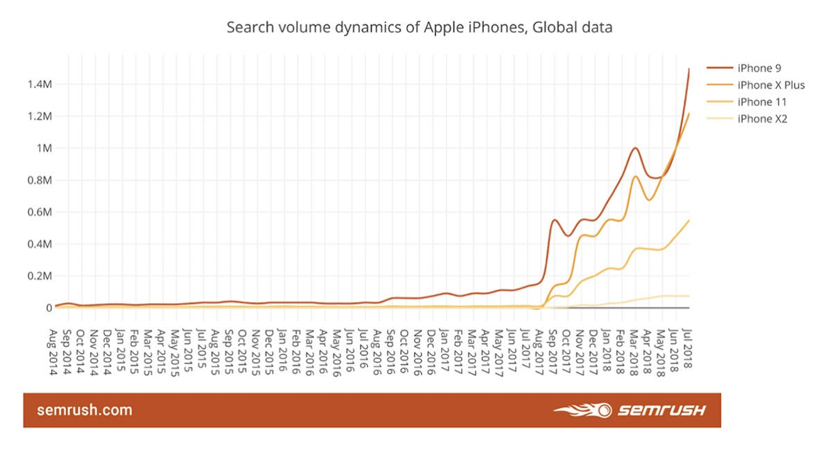 iphone global data copy