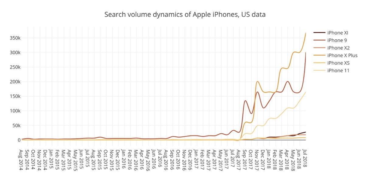 iphone names us data