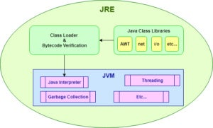 Diagram: The JRE contains JVM.