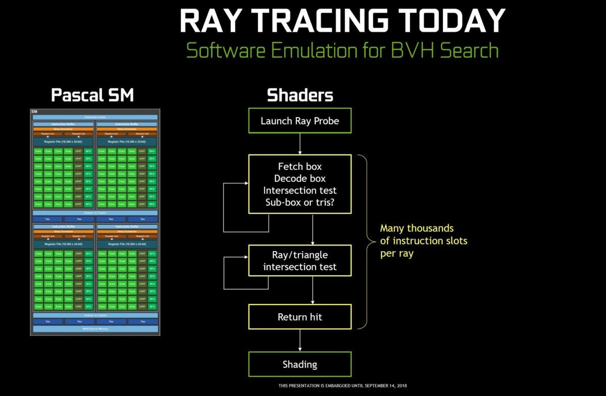 Nvidia Turing GPU deep dive: What's inside the radical