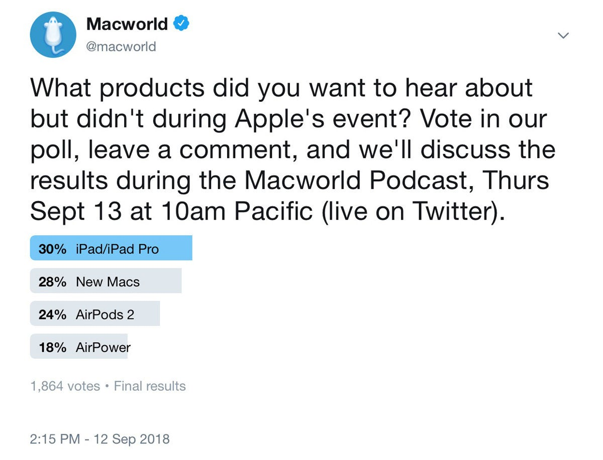macworld podcast twitter poll missing products
