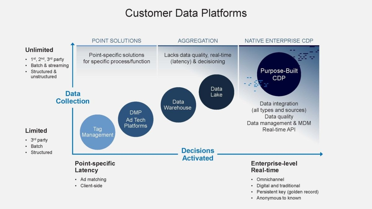These 3 types of customer data platforms are not one and the same | CIO