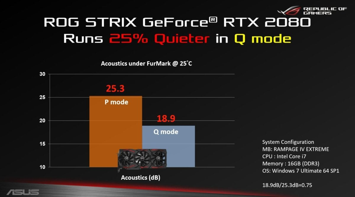 rog strix q mode