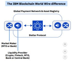 IBM World Wire