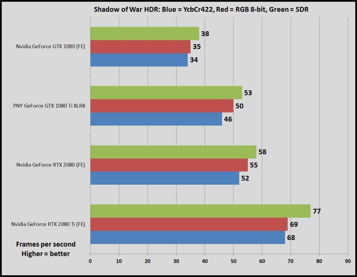 Nvidia GeForce RTX 2080 vs GTX 1080 Ti: Which graphics card