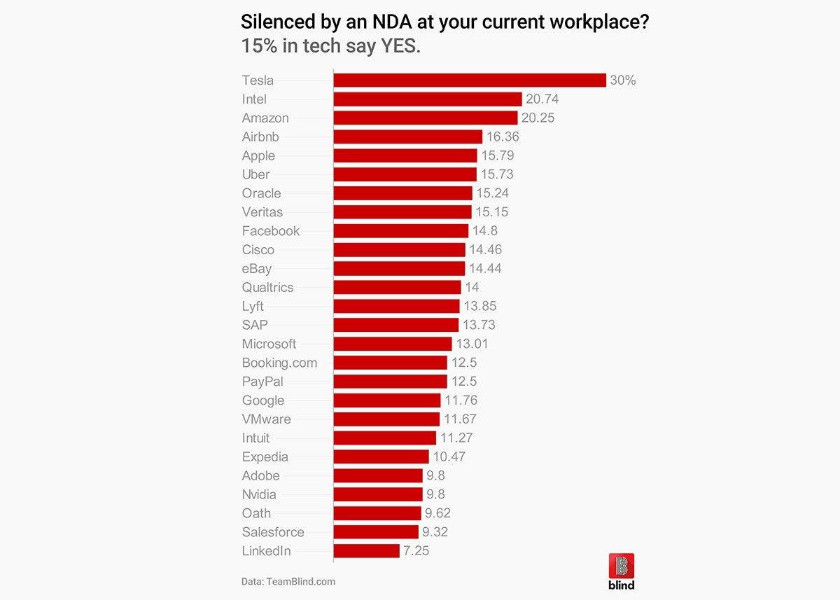 NDAs stifling tech workers' voices | CIO