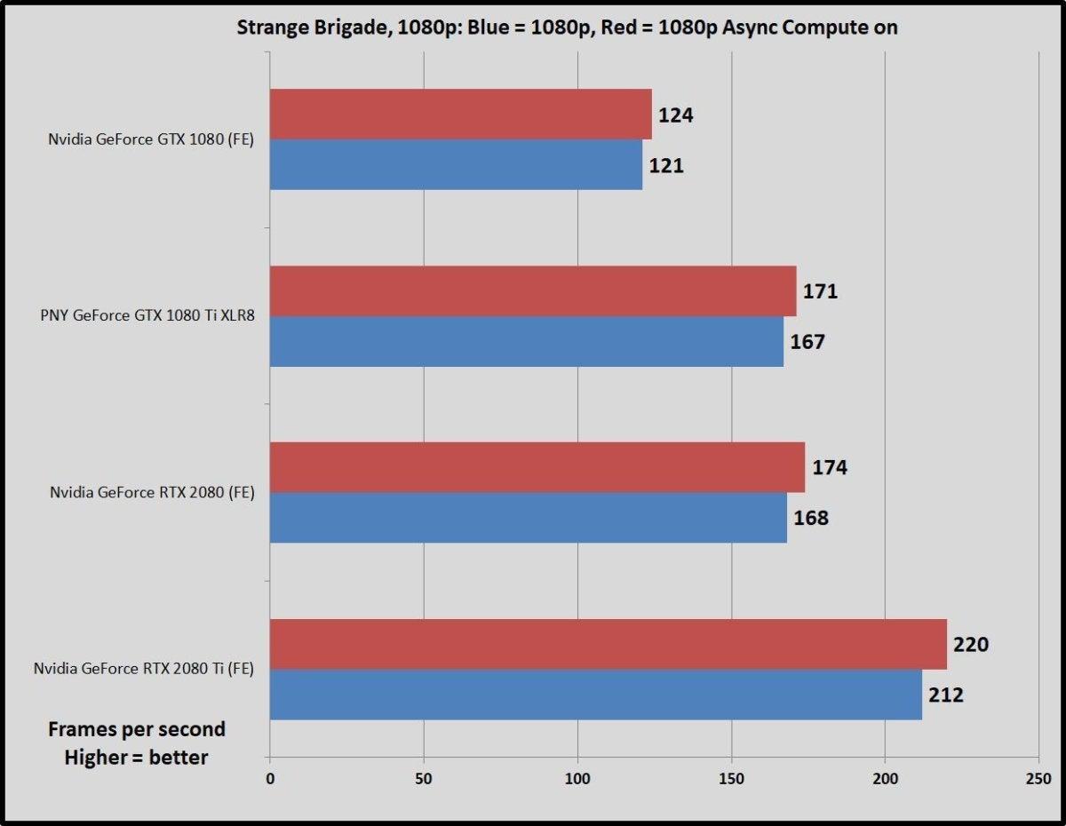 strange brigade async compute