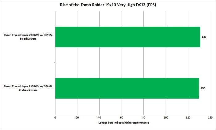 threadripper 2990wx broken drivers rise of the tomb raider