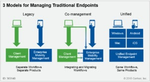 uem gartner graphic