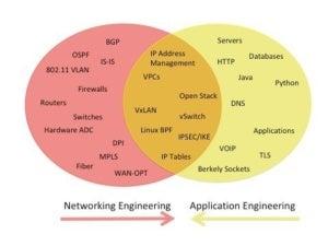 Venn diagram network engineering vs application engineering