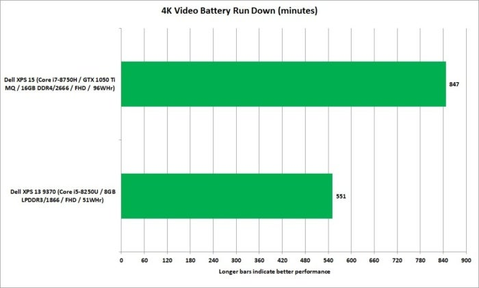 xps15 vs. xps13 battery rundown