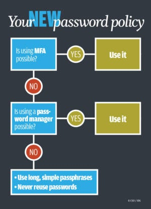your new password policy chart