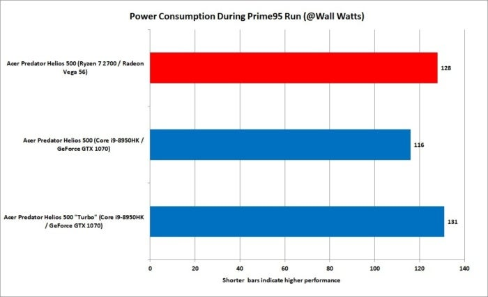 20 ryzen 7 2700 vs core i9 8950hk cpu power consumption