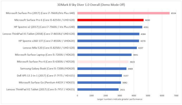 Microsoft Surface Pro 6 review: Microsoft adds quad-core