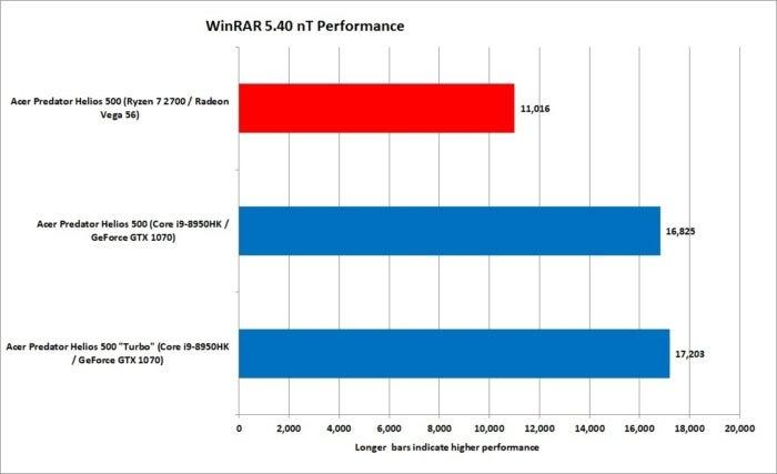 4 ryzen 7 2700 vs core i9 8950hk winrar 5.40 nt