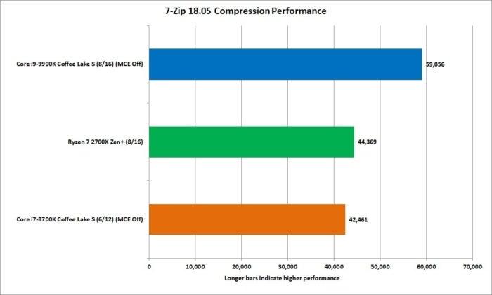 9900k 7zip compresion