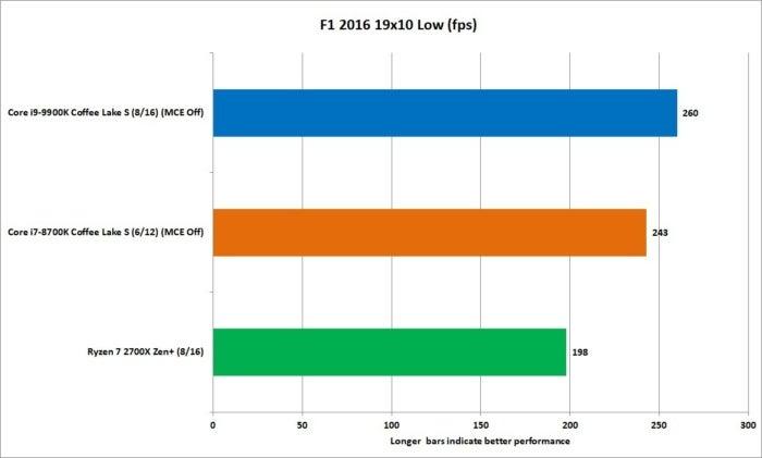 9900k f1 2016 1080p low