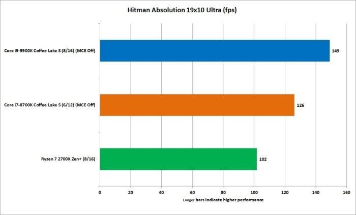 9900k hitman 1080p ultra