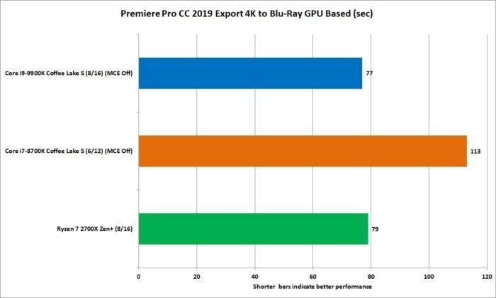 9900k premiere 2019 blu ray gpu