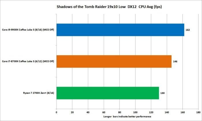 9900k sotr 1080p low dx12 cpu avg