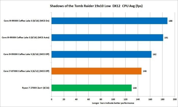 9900k sotr 1080p low dx12 mce