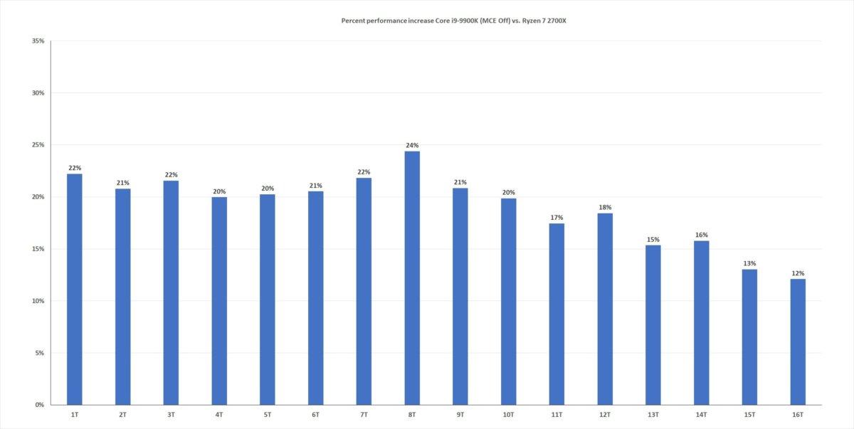 9900k thread scaling percent mce off vs 2700x