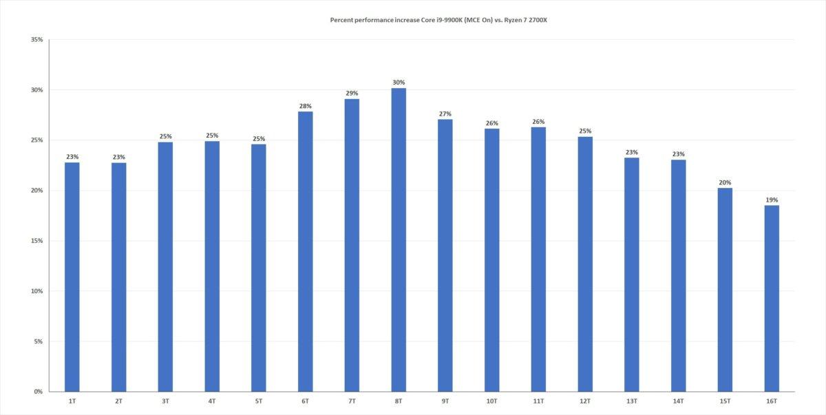 9900k thread scaling percent mce on vs 2700x