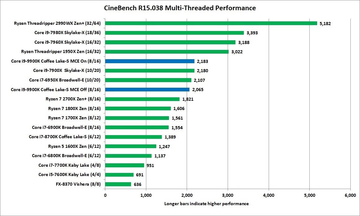 [Hilo Oficial] Intel 9º generación - 9600k/f 9700k/f 9900k/f (Primeras impresiones)