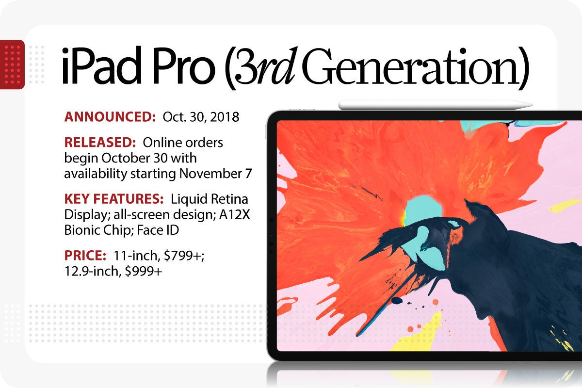 Computerworld > The Evolution of the iPad > iPad Pro [3rd Generation]