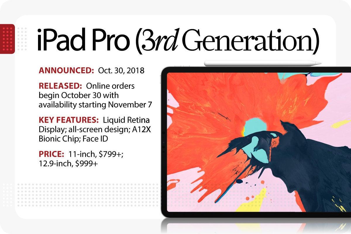 Computerworld > The Evolution of the iPad > iPad Pro [3rd Generation]