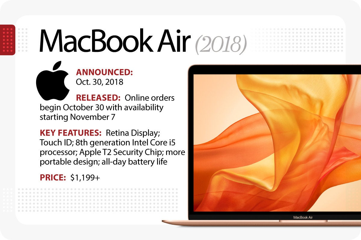 Computerworld > The Evolution of the MacBook > MacBook Air (2018)