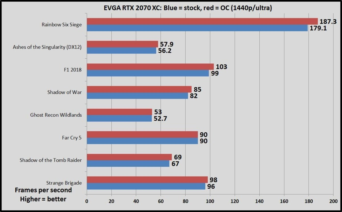 evga xc oc vs stock