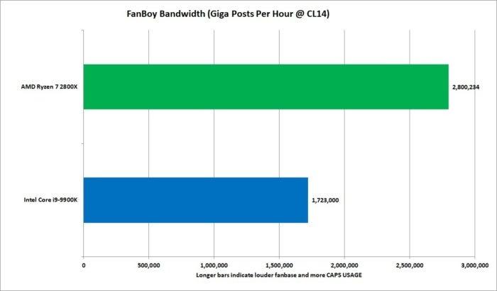 fanboy bandwidth
