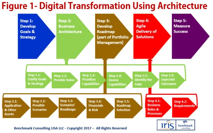 Figure 1: Digital transformation using architecture