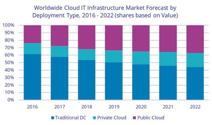 idc worldwide cloud revenue