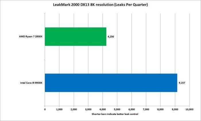leakmark 2000
