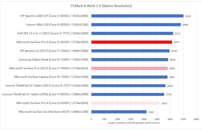 Microsoft Surface Pro 6 pcmark work