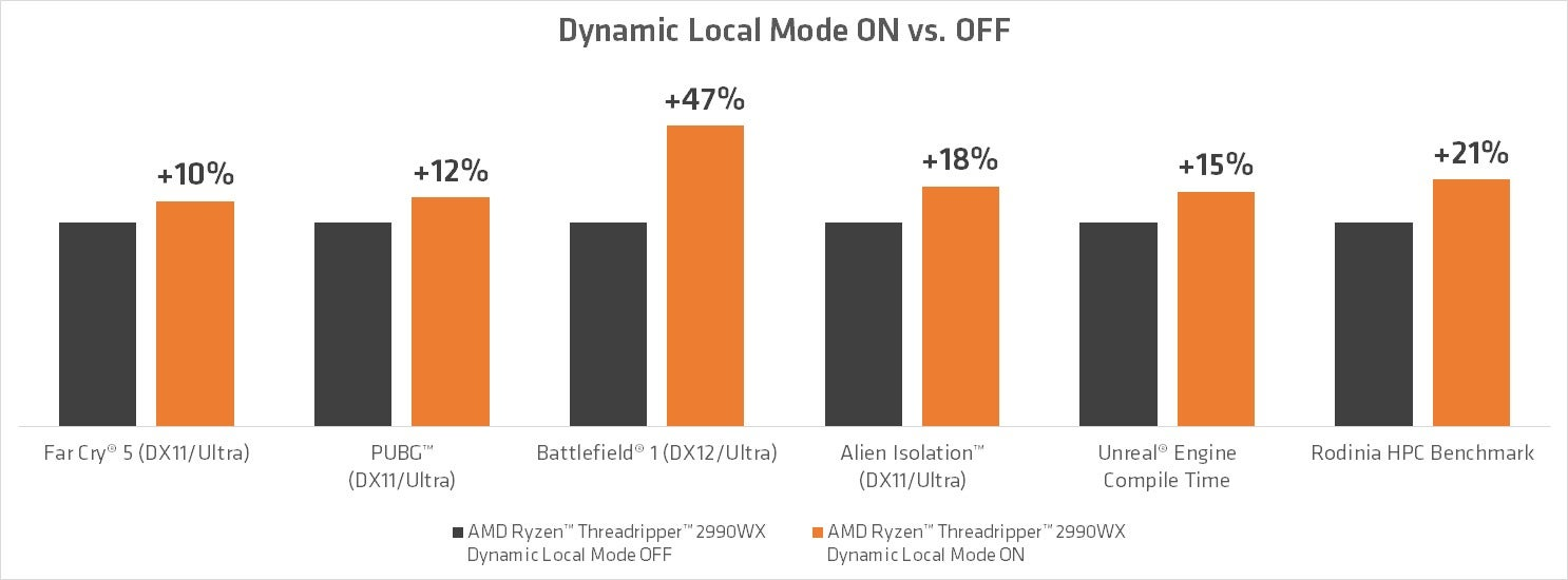 Performance Dynamic Mode Amd Orig Amds Local For Threadripper Promises Almost