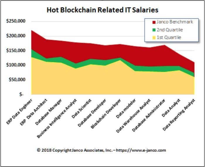 Blockchain developer salaries now command as much as $175K