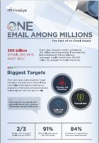 the path of an email attack