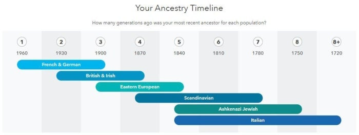 23andMe review: It lives up to the hype of DNA testing | PCWorld