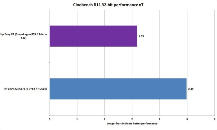 arm vs x86 32 bit cinebench r11 nt