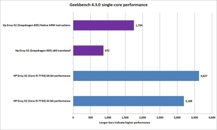 arm vs x86 geekbench 4.3.0 single core