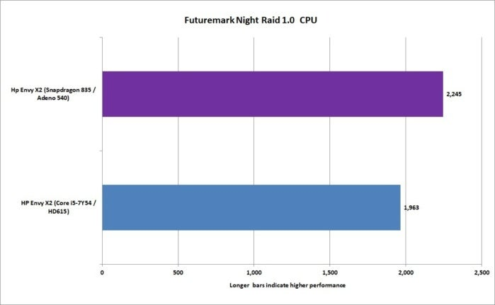 arm vs x86 night raid cpu